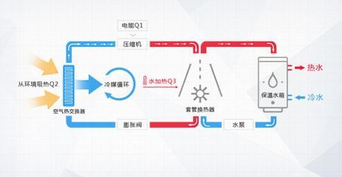 格力空气能热水器作为第四代热水器